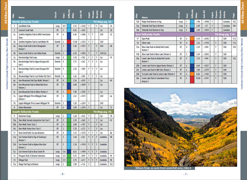 Hiking Telluride-Hikes Chart